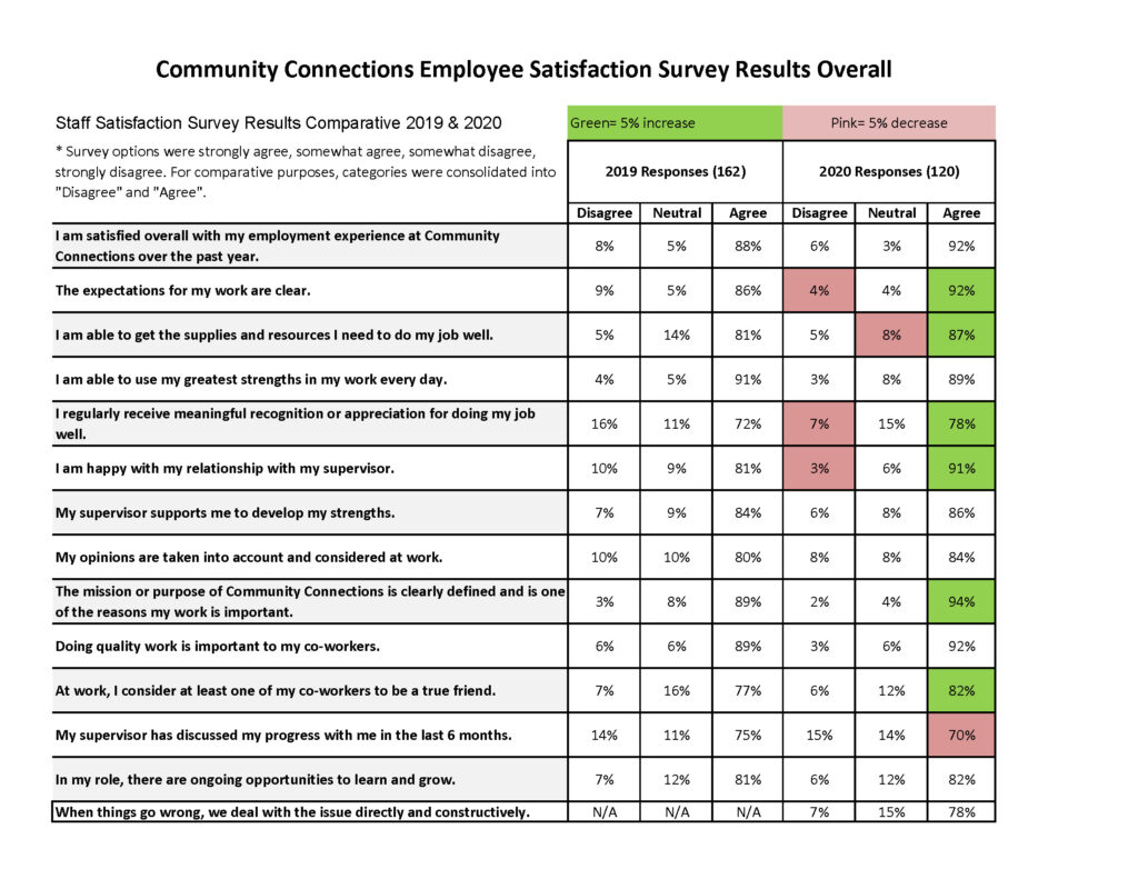 2020 employee survey results